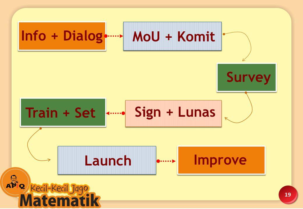 19 Info + Dialog MoU + Komit Survey Sign + Lunas Train + Set Launch Improve