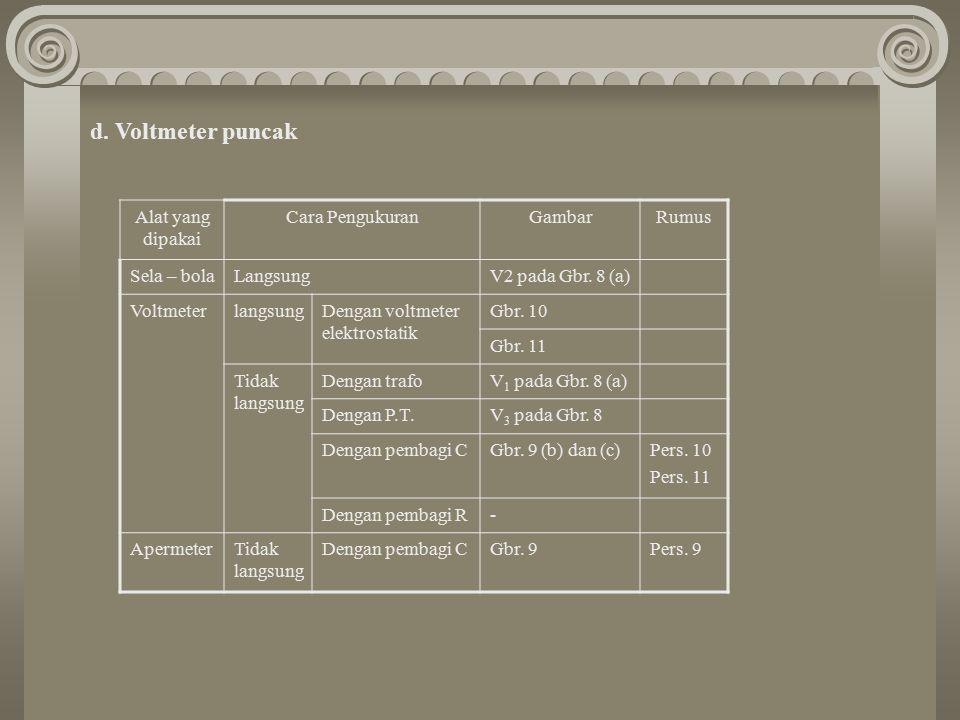 Alat yang dipakai Cara PengukuranGambarRumus Sela – bolaLangsungV2 pada Gbr. 8 (a) VoltmeterlangsungDengan voltmeter elektrostatik Gbr. 10 Gbr. 11 Tid