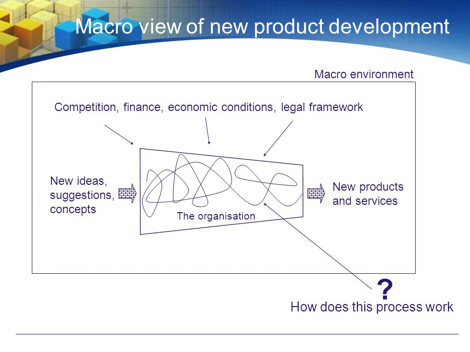 Macro view of new product development New ideas, suggestions, concepts New products and services The organisation Macro environment Competition, finance, economic conditions, legal framework .