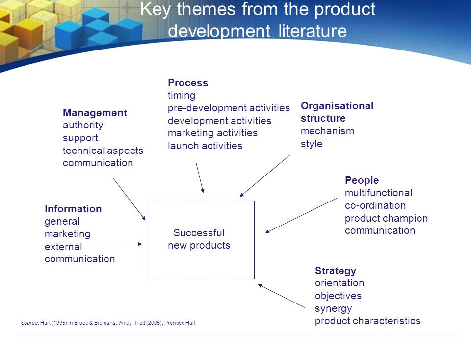 Marketing and sales Engineering and manufacturing Research and development Accumulation of knowledge over time External inputs: competitors; suppliers; distributors; customers.