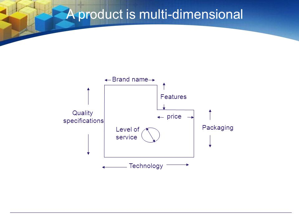 Packaging Brand name Level of service Quality specifications Features Change a dimension and you have a new product Technology Price