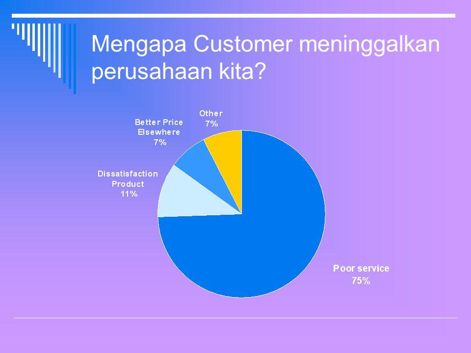 STARS S: Sapa customer dengan ramah T: Tanyakan keperluannya A: Atasi permasalahannya R: Respect customer S: Sampaikan terimakasih