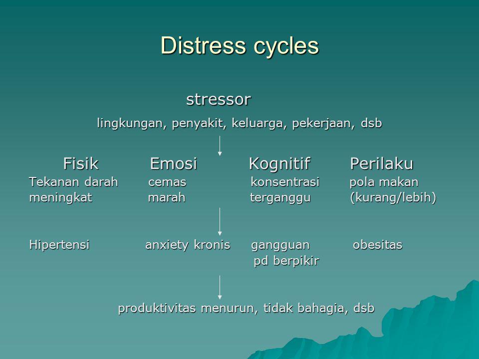 Distress cycles stressor stressor lingkungan, penyakit, keluarga, pekerjaan, dsb lingkungan, penyakit, keluarga, pekerjaan, dsb Fisik Emosi Kognitif P