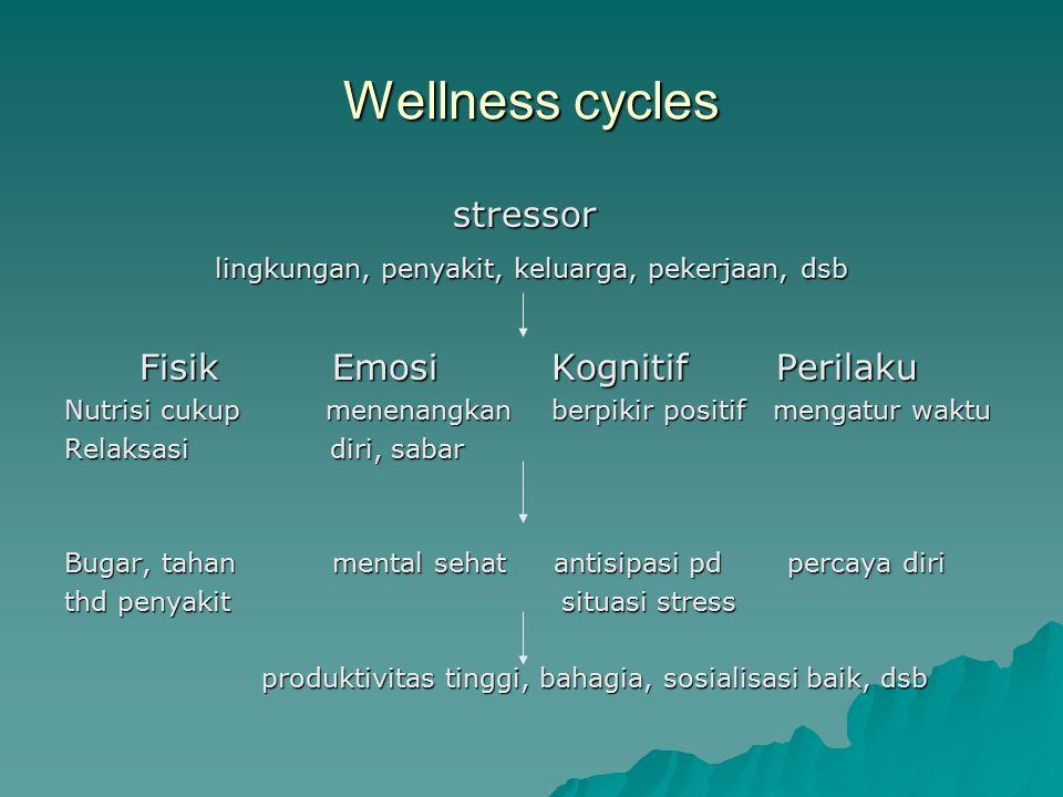 Wellness cycles stressor stressor lingkungan, penyakit, keluarga, pekerjaan, dsb lingkungan, penyakit, keluarga, pekerjaan, dsb Fisik Emosi Kognitif P