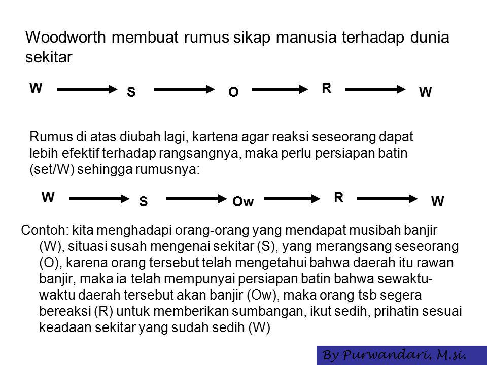 Contoh: kita menghadapi orang-orang yang mendapat musibah banjir (W), situasi susah mengenai sekitar (S), yang merangsang seseorang (O), karena orang