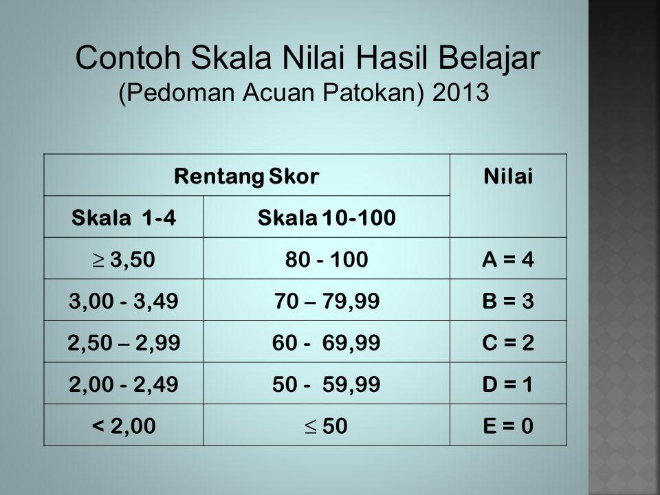 Contoh Skala Nilai Hasil Belajar (Pedoman Acuan Patokan) 2013 Rentang SkorNilai Skala 1-4Skala 10-100 ≥ 3,5080 - 100A = 4 3,00 - 3,4970 – 79,99B = 3 2