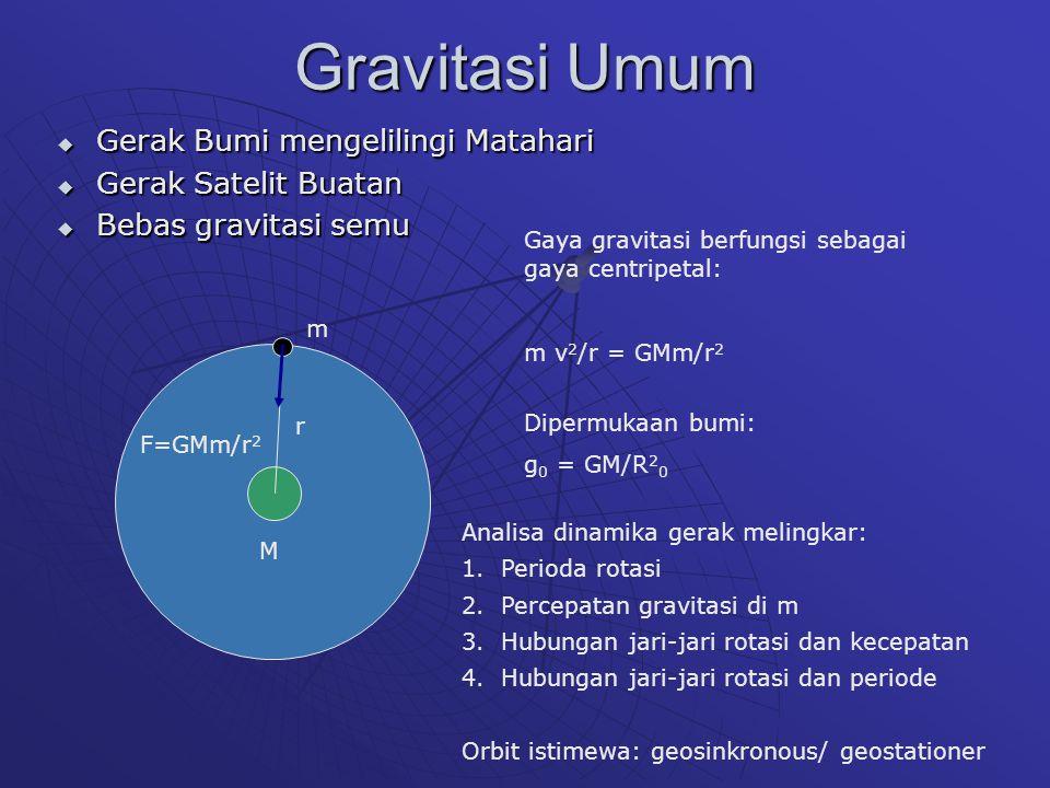 Gravitasi Umum  Gerak Bumi mengelilingi Matahari  Gerak Satelit Buatan  Bebas gravitasi semu r F=GMm/r 2 M m Gaya gravitasi berfungsi sebagai gaya