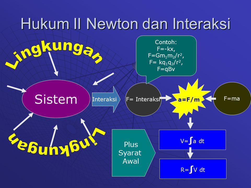 Hukum III Newton Untuk setiap gaya aksi yang bekerja pada sebuah benda, terdapat gaya reaksi yang bekerja pada benda lain, yang besarnya sama tapi berlawanan arah.