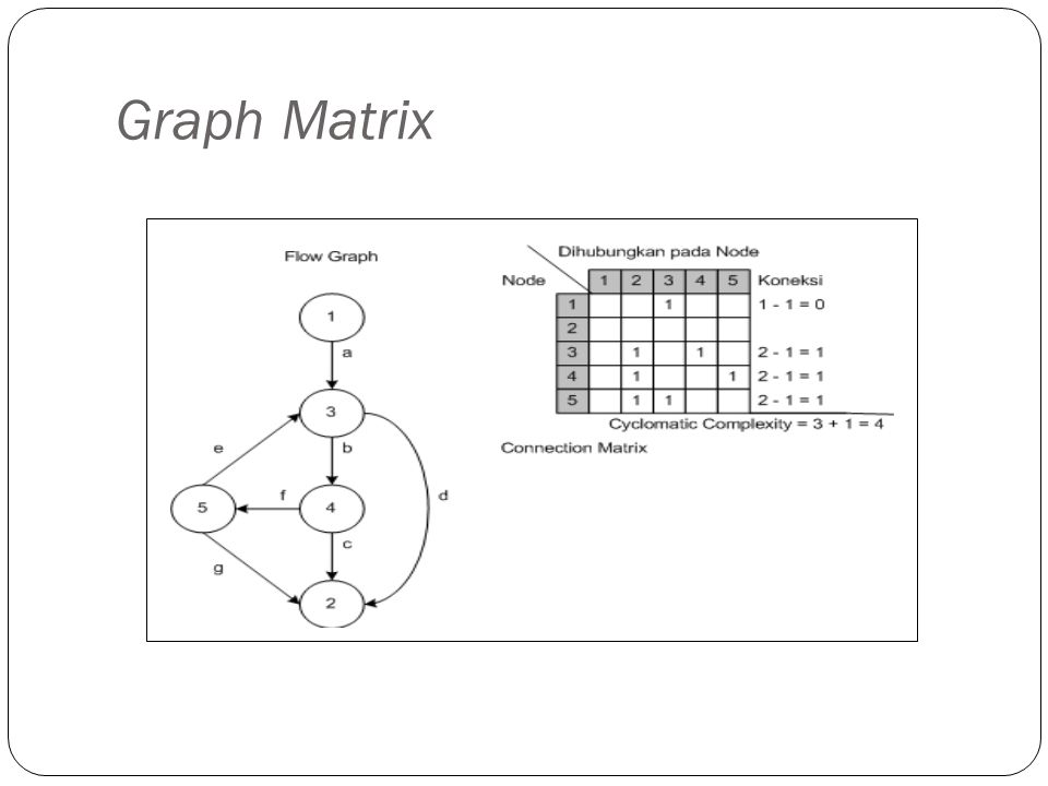 Graph Matrix