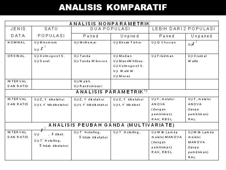 STATISTIKA PARAMETRIK & NON-PARAMETRIK NOMINAL ORDINAL INTERVAL RATIO NONPARAME TRIK PARAMETRIK PERIKSA NORMALITAS MENDEKATI NORMAL TIDAK NORMAL TRANS