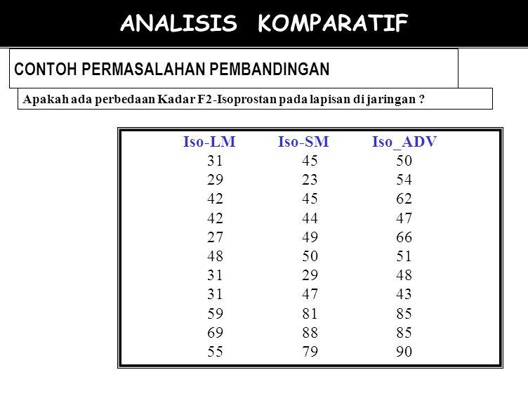 Pengaruh Perlakuan Terhadap Kadar A p = 0.033 HASIL PENELITIAN Perlakuan meningkatkan Kadar A ANALISIS KOMPARATIF Kadar A