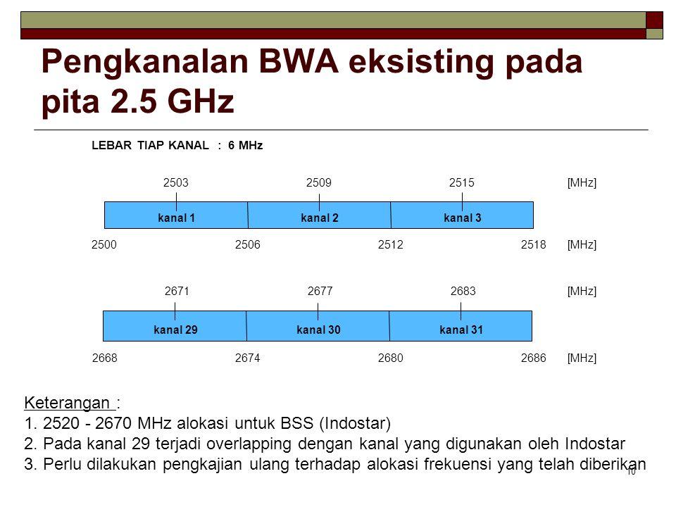 10 Pengkanalan BWA eksisting pada pita 2.5 GHz Keterangan : 1.