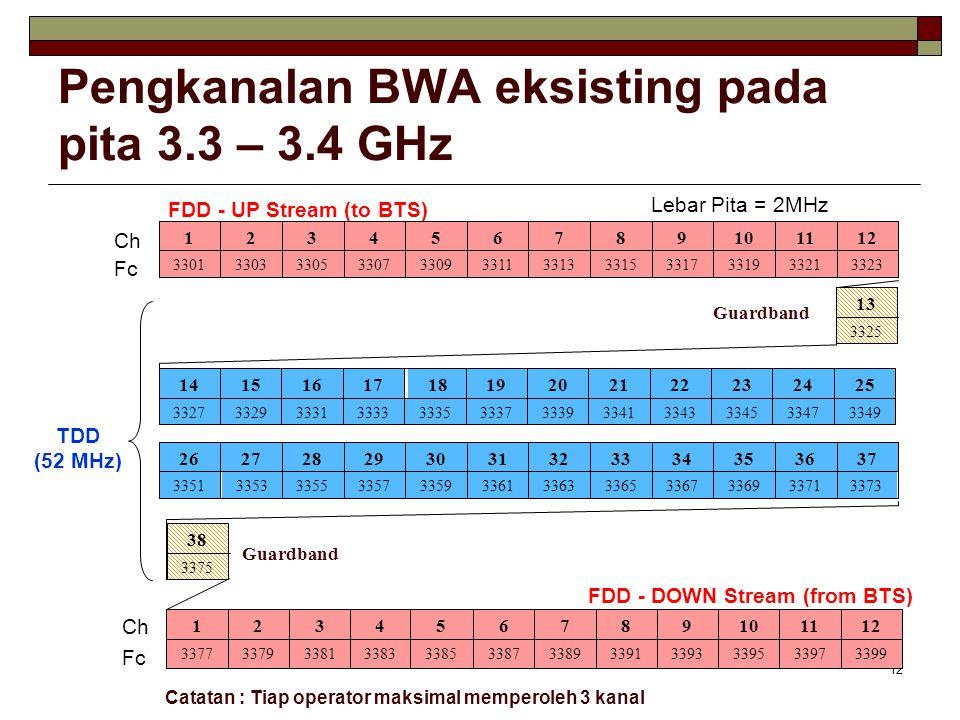 12 Pengkanalan BWA eksisting pada pita 3.3 – 3.4 GHz
