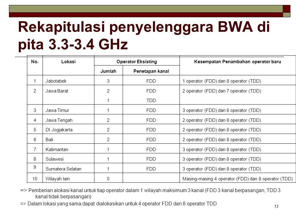 13 Rekapitulasi penyelenggara BWA di pita 3.3-3.4 GHz => Pemberian alokasi kanal untuk tiap operator dalam 1 wilayah maksimum 3 kanal (FDD 3 kanal berpasangan, TDD 3 kanal tidak berpasangan) => Dalam lokasi yang sama dapat dialokasikan untuk 4 operator FDD dan 8 operator TDD No.LokasiOperator EksistingKesempatan Penambahan operator baru JumlahPenetapan kanal 1Jabotabek3FDD1 operator (FDD) dan 8 operator (TDD) 2Jawa Barat2FDD2 operator (FDD) dan 7 operator (TDD) 1TDD 3Jawa Timur1FDD3 operator (FDD) dan 8 operator (TDD) 4Jawa Tengah2FDD2 operator (FDD) dan 8 operator (TDD) 5DI Jogjakarta2FDD2 operator (FDD) dan 8 operator (TDD) 6Bali2FDD2 operator (FDD) dan 8 operator (TDD) 7Kalimantan1FDD3 operator (FDD) dan 8 operator (TDD) 8Sulawesi1FDD3 operator (FDD) dan 8 operator (TDD) 9 Sumatera Selatan1FDD3 operator (FDD) dan 8 operator (TDD) 10Wilayah lain0 Masing-masing 4 operator (FDD) dan 8 operator (TDD)