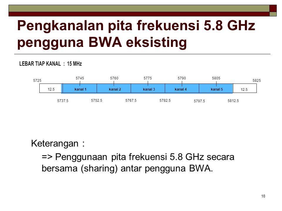18 Pengkanalan pita frekuensi 5.8 GHz pengguna BWA eksisting Keterangan : => Penggunaan pita frekuensi 5.8 GHz secara bersama (sharing) antar pengguna BWA.