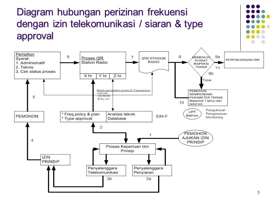 5 Diagram hubungan perizinan frekuensi dengan izin telekomunikasi / siaran & type approval