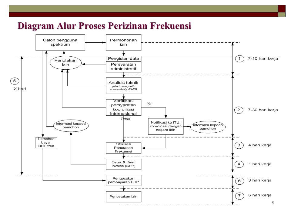 6 Diagram Alur Proses Perizinan Frekuensi