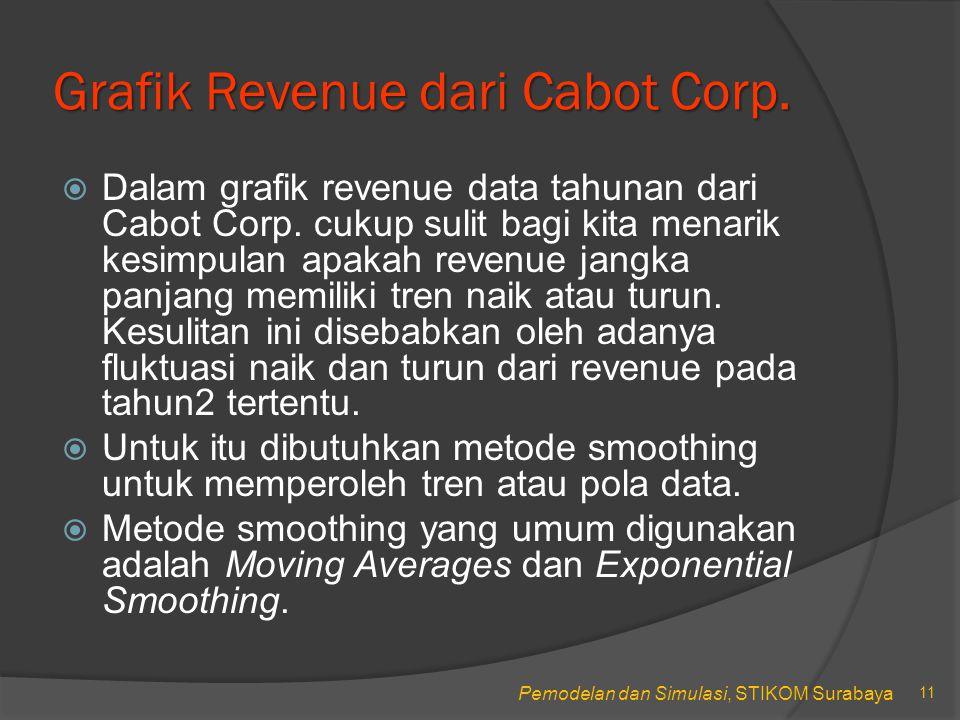 Pemodelan dan Simulasi, STIKOM Surabaya Grafik Revenue dari Cabot Corp.