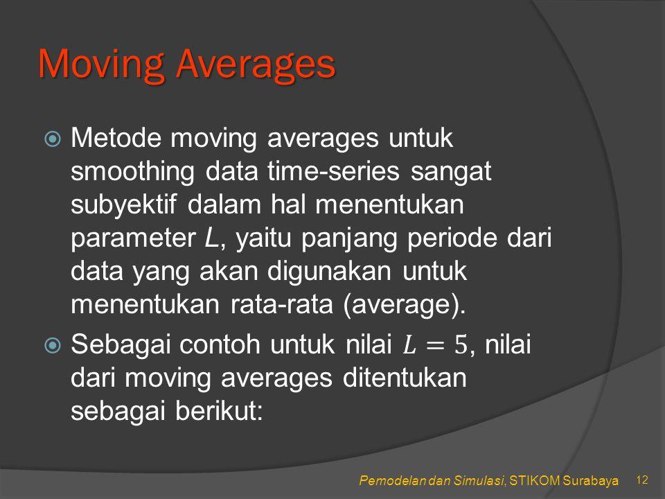 Pemodelan dan Simulasi, STIKOM Surabaya Moving Averages 12