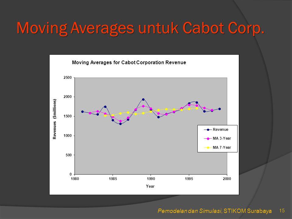 Pemodelan dan Simulasi, STIKOM Surabaya Moving Averages untuk Cabot Corp. 15