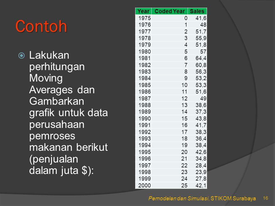 Pemodelan dan Simulasi, STIKOM Surabaya Contoh  Lakukan perhitungan Moving Averages dan Gambarkan grafik untuk data perusahaan pemroses makanan berikut (penjualan dalam juta $): 16 YearCoded YearSales 1975041,6 1976148 1977251,7 1978355,9 1979451,8 1980557 1981664,4 1982760,8 1983856,3 1984953,2 19851053,3 19861151,6 19871249 19881338,6 19891437,3 19901543,8 19911641,7 19921738,3 19931836,4 19941938,4 19952042,6 19962134,8 19972228,4 19982323,9 19992427,8 20002542,1