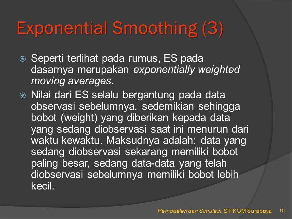 Pemodelan dan Simulasi, STIKOM Surabaya Exponential Smoothing (4) 20