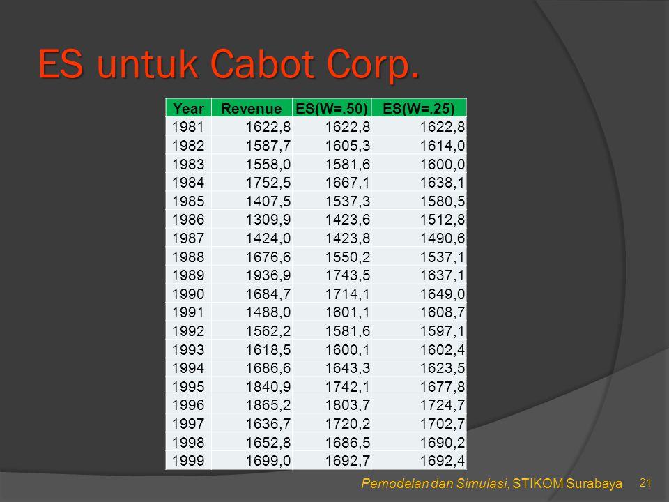 Pemodelan dan Simulasi, STIKOM Surabaya ES untuk Cabot Corp.