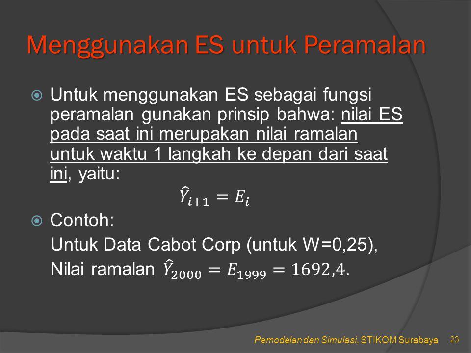 Pemodelan dan Simulasi, STIKOM Surabaya Contoh Lakukan perhitungan Exponensial Smoothing dan Gambarkan grafik untuk data perusahaan pemroses makanan berikut (penjualan dalam juta $) untuk W=0,2 dan W=0,7.