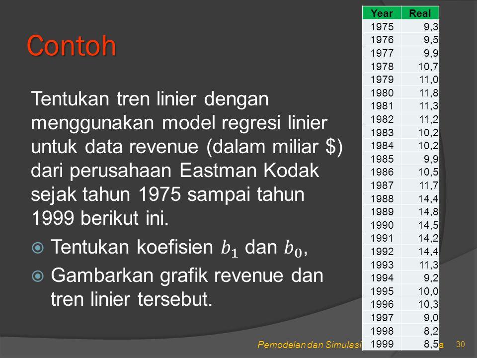 Pemodelan dan Simulasi, STIKOM Surabaya Contoh 30 YearReal 19759,3 19769,5 19779,9 197810,7 197911,0 198011,8 198111,3 198211,2 198310,2 198410,2 19859,9 198610,5 198711,7 198814,4 198914,8 199014,5 199114,2 199214,4 199311,3 19949,2 199510,0 199610,3 19979,0 19988,2 19998,5