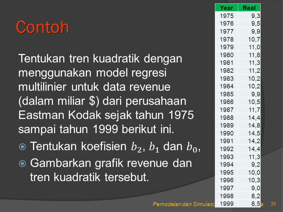 Pemodelan dan Simulasi, STIKOM Surabaya Contoh 35 YearReal 19759,3 19769,5 19779,9 197810,7 197911,0 198011,8 198111,3 198211,2 198310,2 198410,2 19859,9 198610,5 198711,7 198814,4 198914,8 199014,5 199114,2 199214,4 199311,3 19949,2 199510,0 199610,3 19979,0 19988,2 19998,5
