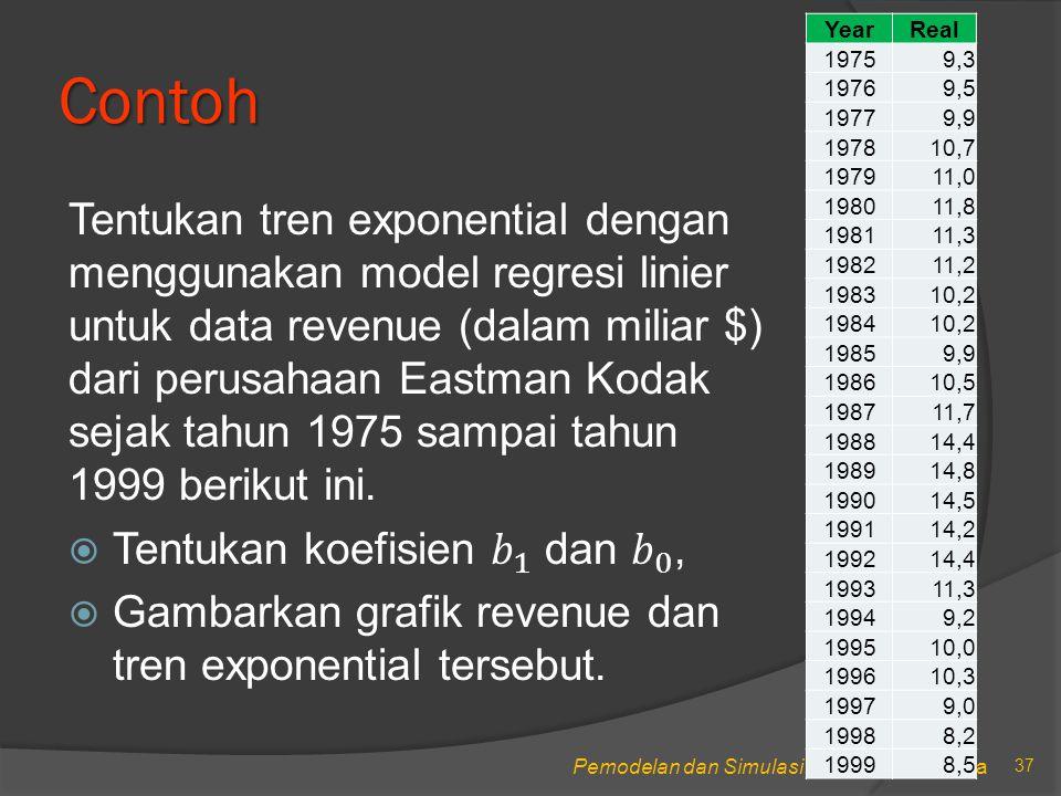 Pemodelan dan Simulasi, STIKOM Surabaya Contoh 37 YearReal 19759,3 19769,5 19779,9 197810,7 197911,0 198011,8 198111,3 198211,2 198310,2 198410,2 19859,9 198610,5 198711,7 198814,4 198914,8 199014,5 199114,2 199214,4 199311,3 19949,2 199510,0 199610,3 19979,0 19988,2 19998,5
