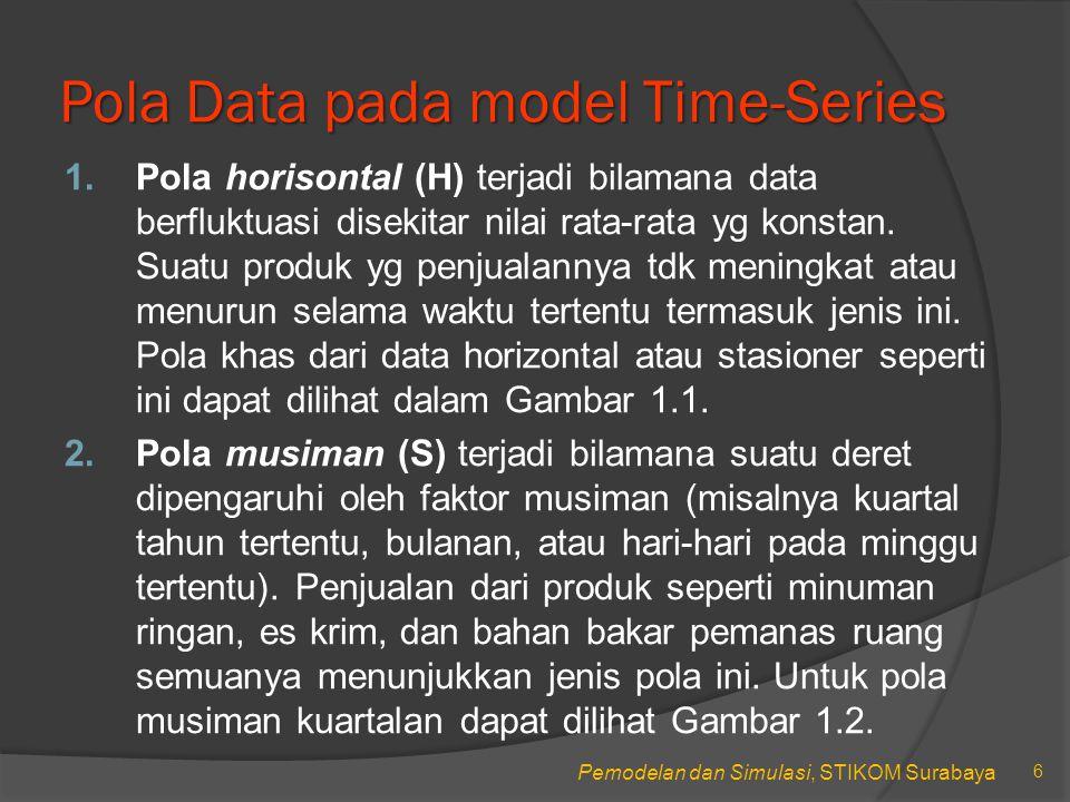 Pemodelan dan Simulasi, STIKOM Surabaya Pola Data pada model Time-Series 1.Pola horisontal (H) terjadi bilamana data berfluktuasi disekitar nilai rata-rata yg konstan.