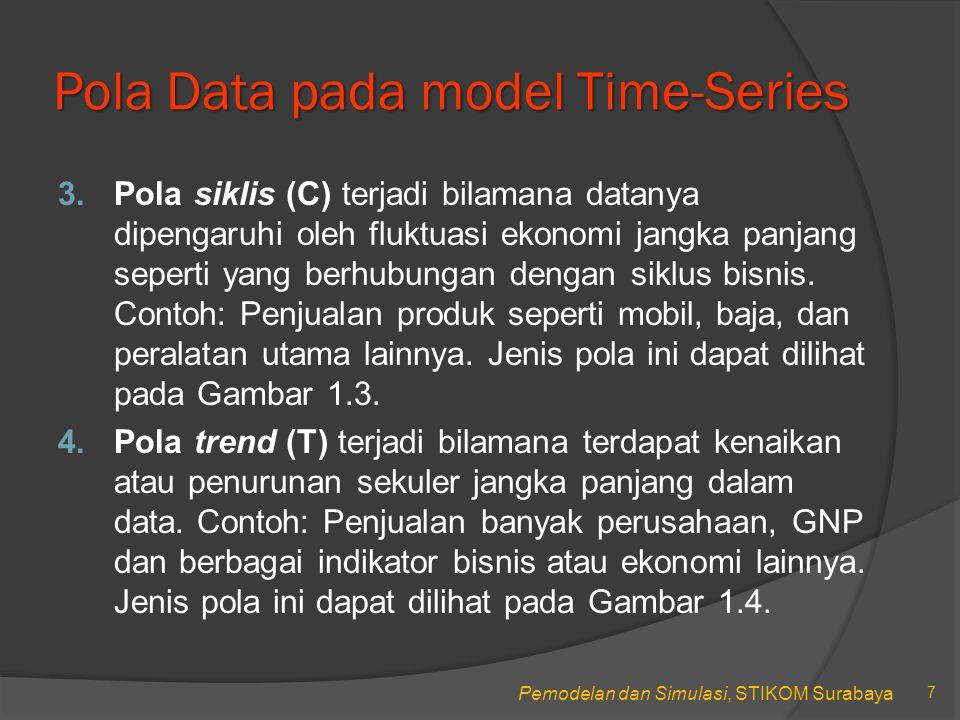 Pemodelan dan Simulasi, STIKOM Surabaya Pola Data pada model Time-Series 3.Pola siklis (C) terjadi bilamana datanya dipengaruhi oleh fluktuasi ekonomi jangka panjang seperti yang berhubungan dengan siklus bisnis.