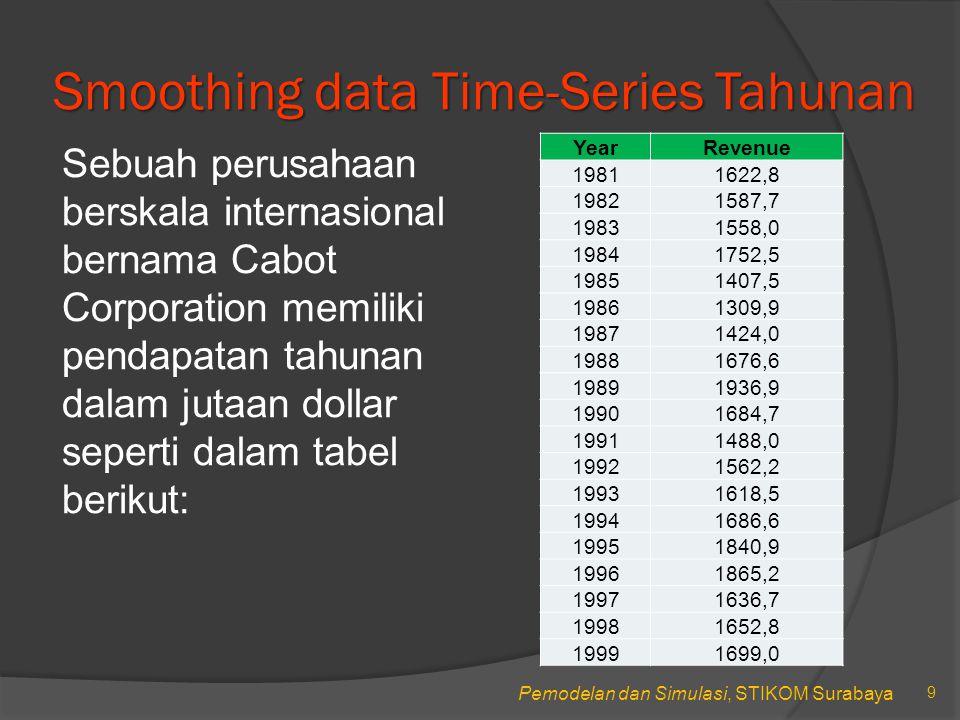 Pemodelan dan Simulasi, STIKOM Surabaya Smoothing data Time-Series Tahunan Sebuah perusahaan berskala internasional bernama Cabot Corporation memiliki pendapatan tahunan dalam jutaan dollar seperti dalam tabel berikut: 9 YearRevenue 19811622,8 19821587,7 19831558,0 19841752,5 19851407,5 19861309,9 19871424,0 19881676,6 19891936,9 19901684,7 19911488,0 19921562,2 19931618,5 19941686,6 19951840,9 19961865,2 19971636,7 19981652,8 19991699,0