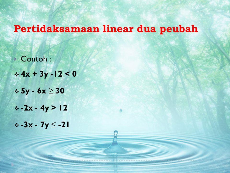 Pertidaksamaan linear dua peubah  Contoh :  4x + 3y -12 < 0  5y - 6x ≥ 30  -2x - 4y > 12  -3x - 7y ≤ -21