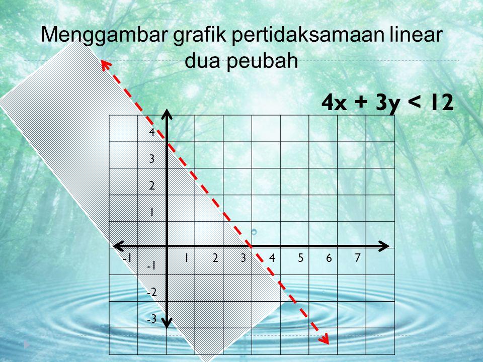 Menggambar grafik pertidaksamaan linear dua peubah 4x + 3y < 12 4 3 2 1 1234567 -2 -3