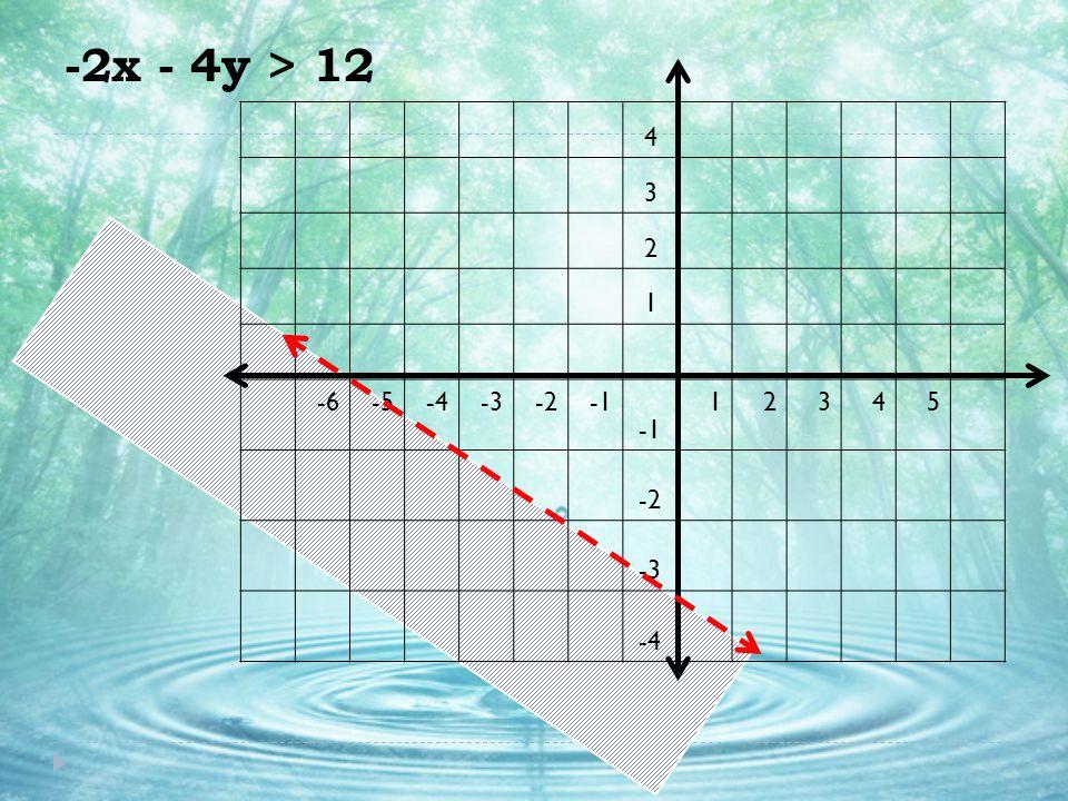 -2x - 4y > 12 4 3 2 1 -6-5-4-3-2 12345 -2 -3 -4