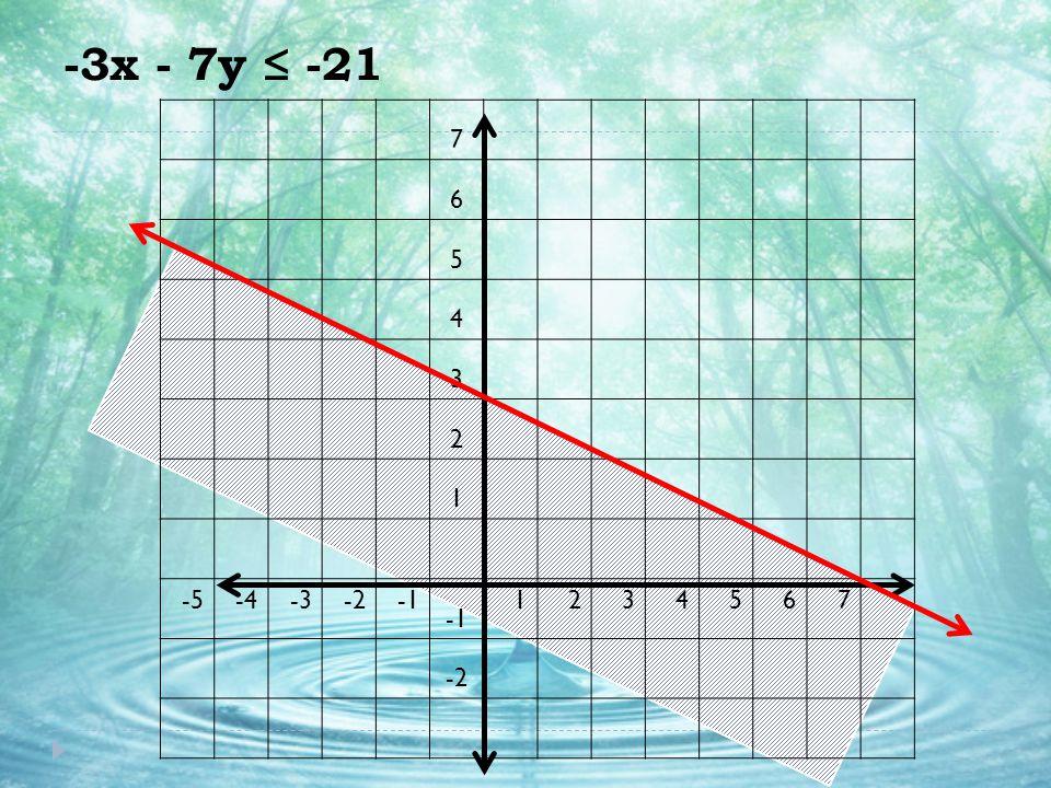 -3x - 7y ≤ -21 7 6 5 4 3 2 1 -5-4-3-2 1234567 -2