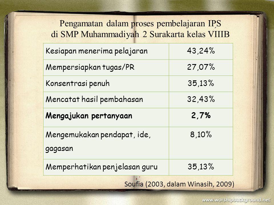 Soufia (2003, dalam Winasih, 2009) Kesiapan menerima pelajaran43,24% Mempersiapkan tugas/PR27,07% Konsentrasi penuh35,13% Mencatat hasil pembahasan32,43% Mengajukan pertanyaan2,7% Mengemukakan pendapat, ide, gagasan 8,10% Memperhatikan penjelasan guru35,13% Pengamatan dalam proses pembelajaran IPS di SMP Muhammadiyah 2 Surakarta kelas VIIIB