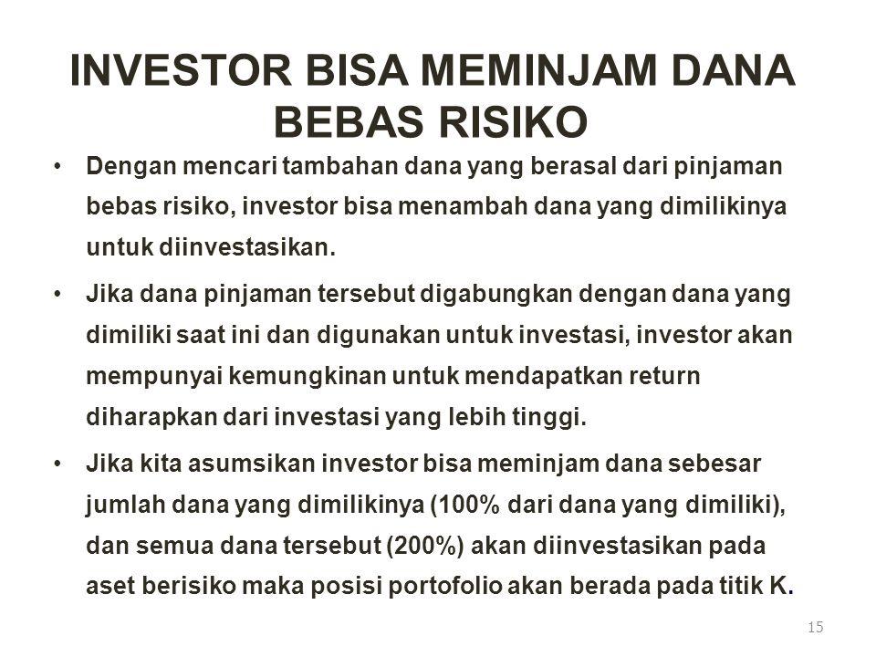 INVESTOR BISA MEMINJAM DANA BEBAS RISIKO Dengan mencari tambahan dana yang berasal dari pinjaman bebas risiko, investor bisa menambah dana yang dimili