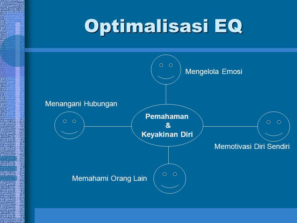 Optimalisasi EQ Mengelola Emosi Menangani Hubungan Memotivasi Diri Sendiri Memahami Orang Lain Pemahaman & Keyakinan Diri