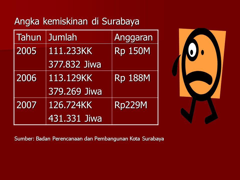 Angka kemiskinan di Surabaya Sumber: Badan Perencanaan dan Pembangunan Kota Surabaya TahunJumlahAnggaran 2005111.233KK 377.832 Jiwa Rp 150M 2006113.12