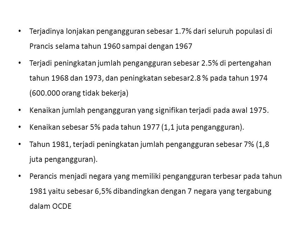 Perancis menjadi negara yang memiliki pengangguran terbesar pada tahun 1981 yaitu sebesar 6,5% dibandingkan dengan 7 negara yang tergabung dalam OCDE yang hanya meningkat sebesar 2,8% pada pertengahan tahun 1960 dan 1967.