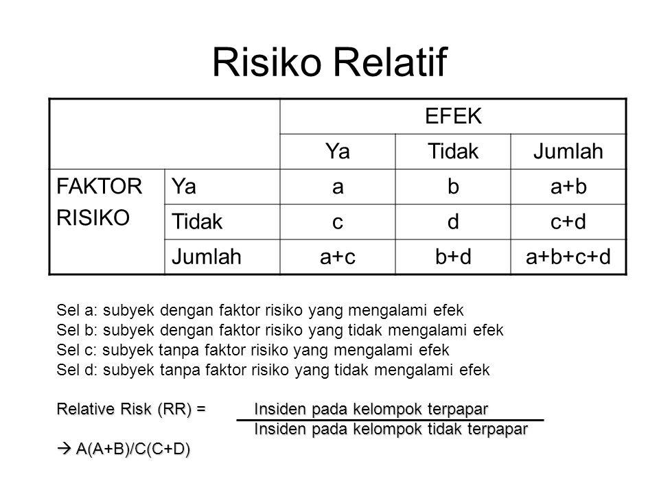 Risiko Relatif EFEK YaTidakJumlah FAKTOR RISIKO Yaaba+b Tidakcdc+d Jumlaha+cb+da+b+c+d Sel a: subyek dengan faktor risiko yang mengalami efek Sel b: subyek dengan faktor risiko yang tidak mengalami efek Sel c: subyek tanpa faktor risiko yang mengalami efek Sel d: subyek tanpa faktor risiko yang tidak mengalami efek Relative Risk (RR) = Insiden pada kelompok terpapar Insiden pada kelompok tidak terpapar  A(A+B)/C(C+D)