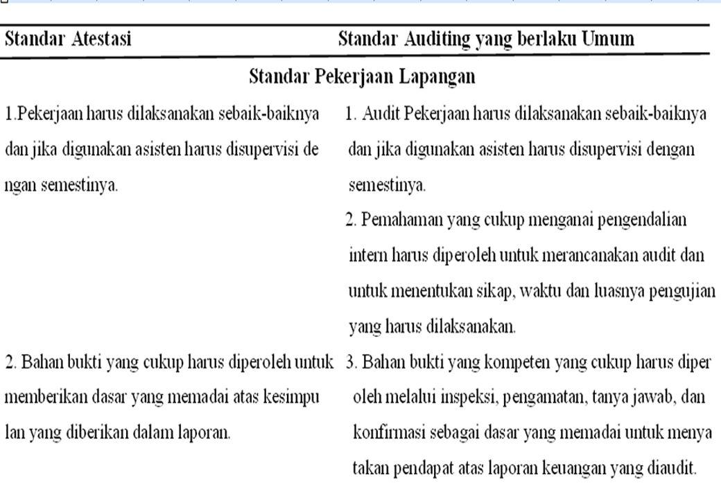 JasaSelainAudit oReview atas Laporan Keuangan adalah :  Pelaksanaan prosedur permintaan pertanyaan dan analisis  Tujuan : sebagai dasar yang memadai bagi akuntan untuk memberikan keyakinan terbatas, bahwa tidak terdapat modifikasi material yang harus dilakukan atas laporan keuangan agar laporan tersebut sesuai dengan PABU di Indonesia, atau sesuai dengan basis akuntansi komprehensif yang lain  Akuntan memiliki pengetahuan tentang prinsip dan praktek akuntansi jenis industri, pemahaman bisnis entitas melalui permintaan keterangan, prosedur analitik
