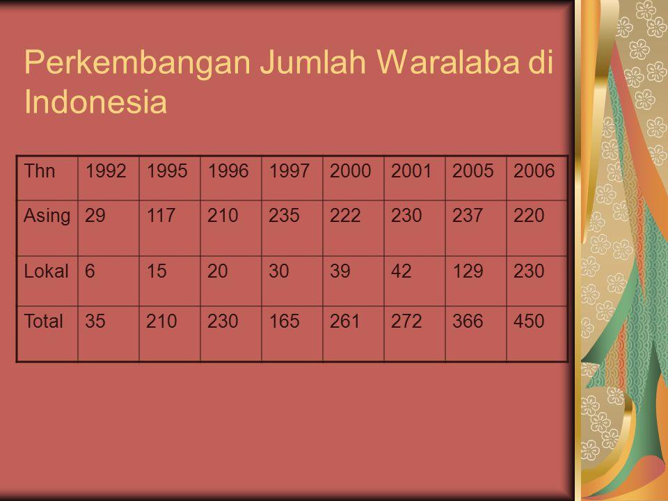 Perkembangan Jumlah Waralaba di Indonesia Thn19921995199619972000200120052006 Asing29117210235222230237220 Lokal61520303942129230 Total352102301652612