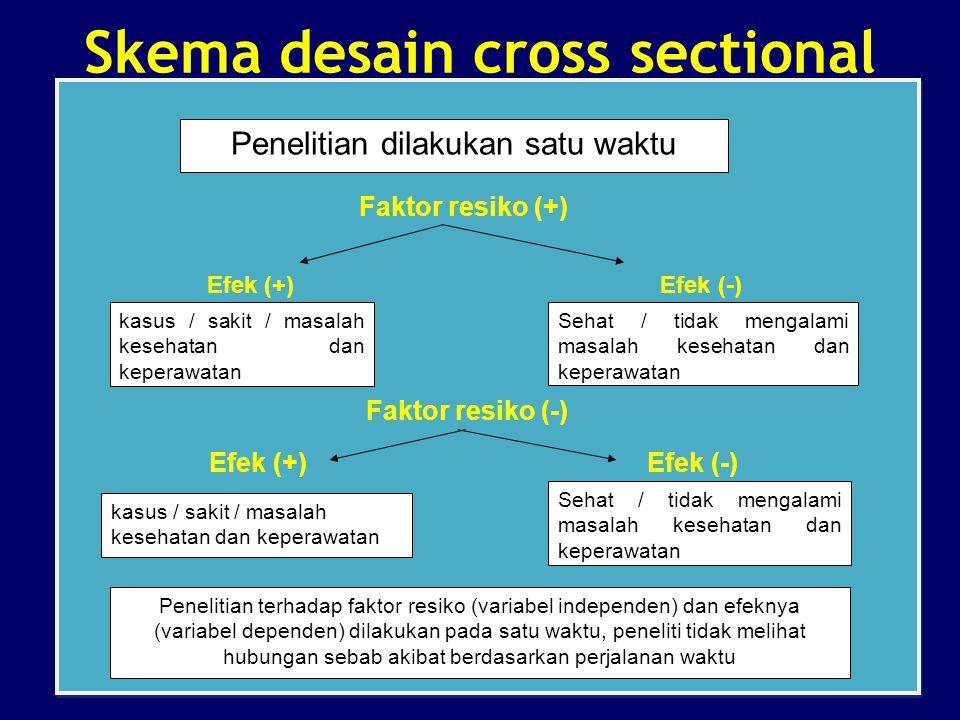 Faktor resiko (+) Efek (+) Efek (-) Faktor resiko (-) Efek (+)Efek (-) Faktor resiko (+) Efek (+) Efek (-) Faktor resiko (-) Efek (+)Efek (-) Peneliti