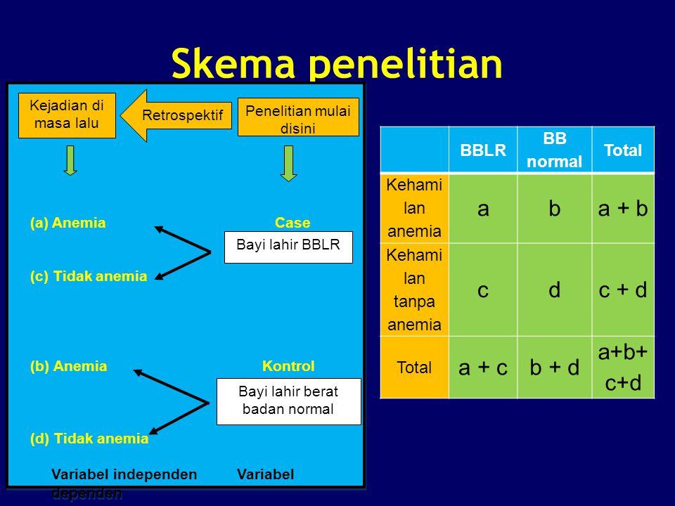 Skema penelitian BBLR BB normal Total Kehami lan anemia aba + b Kehami lan tanpa anemia cdc + d Total a + cb + d a+b+ c+d (a) Anemia Case (c) Tidak an