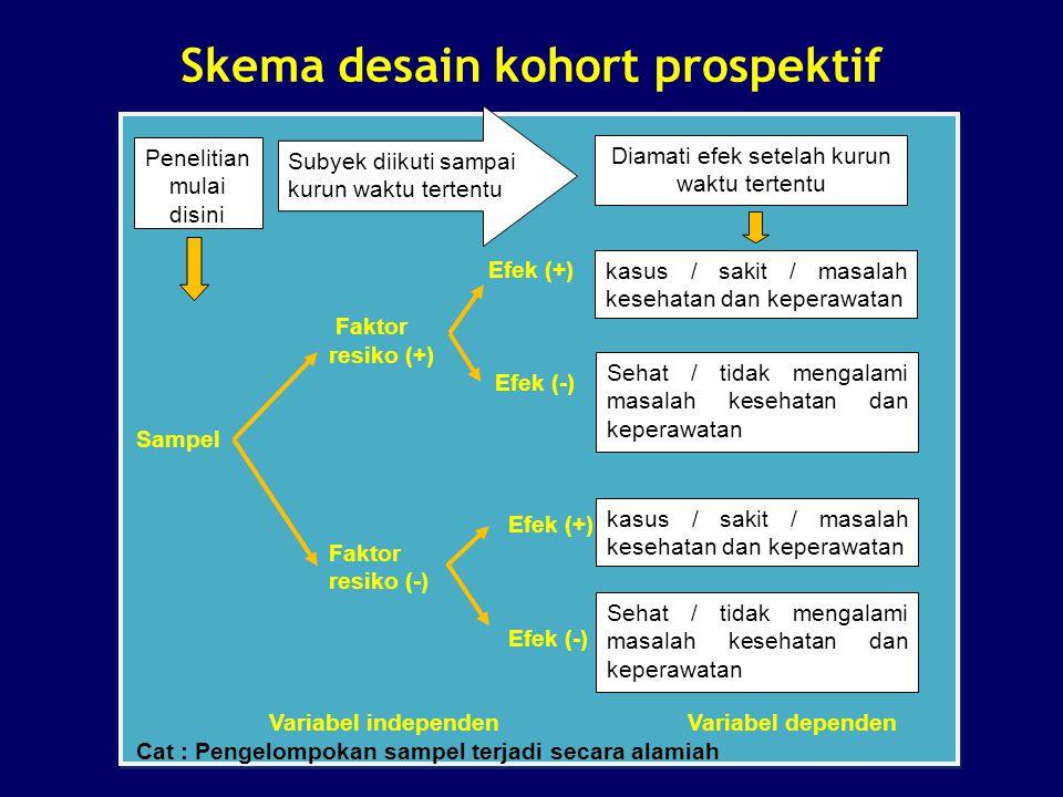 Skema desain kohort prospektif Efek (+) Faktor resiko (+) Efek (-) Sampel Efek (+) Faktor resiko (-) Efek (-) Variabel independen Variabel dependen Ca