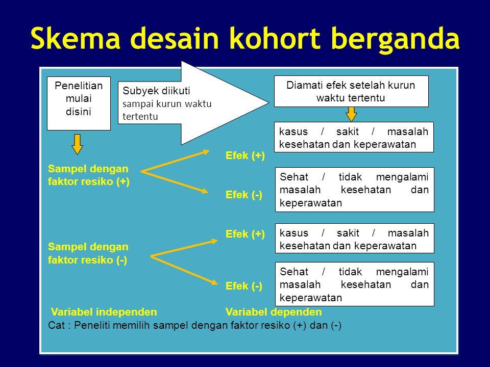 Skema desain kohort berganda Efek (+) Sampel dengan faktor resiko (+) Efek (-) Efek (+) Sampel dengan faktor resiko (-) Efek (-) Variabel independen V